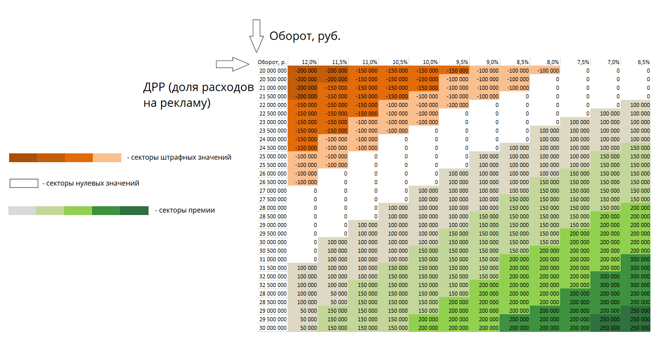 KPI доход